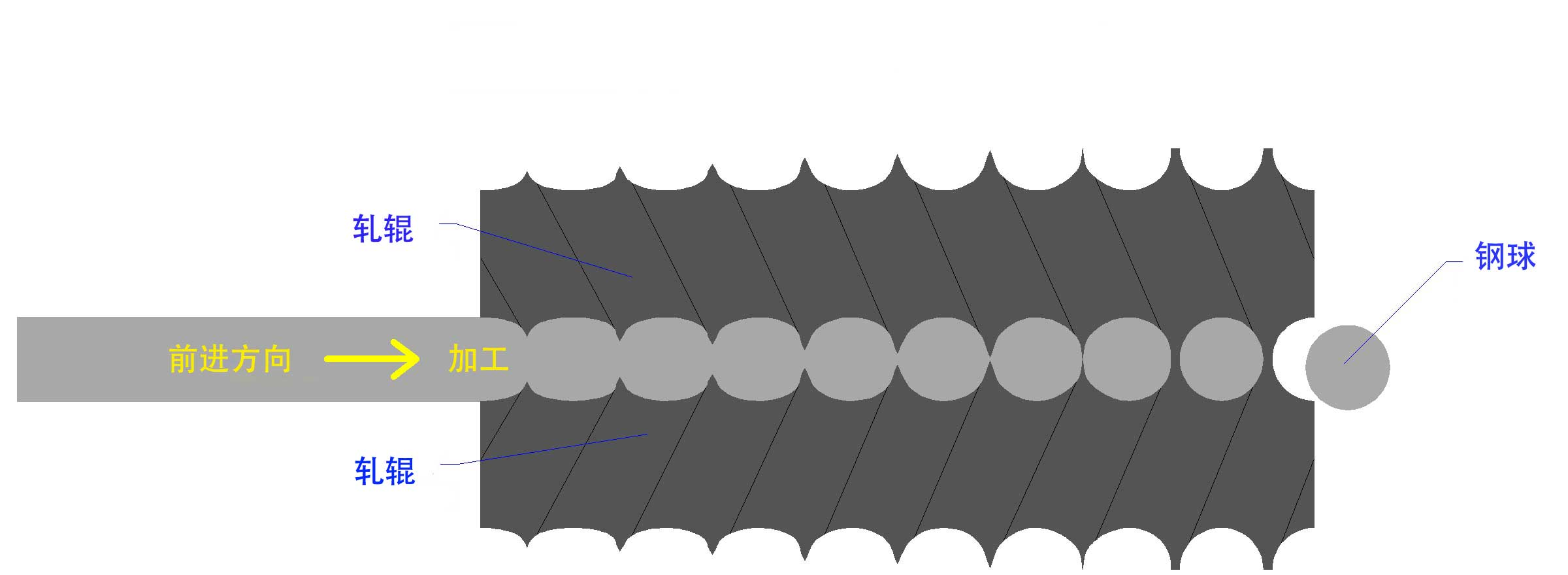 钢球斜轧机的工作原理